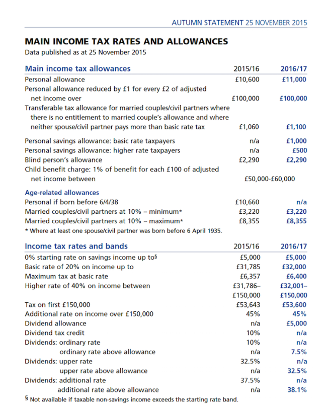 IFSWP - Autumn Statement - Main Income Tax Rates & Allowances 2016.17