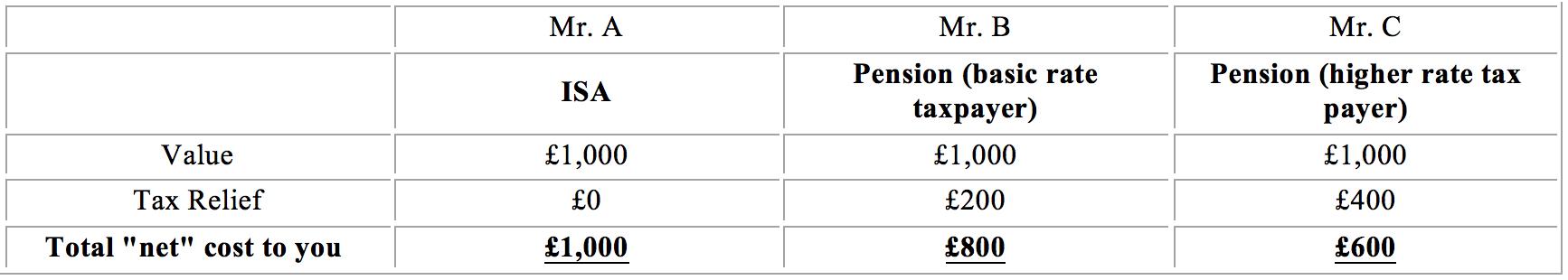 Pension versus ISA tax relief advantages