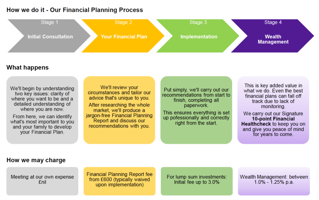 IFSWP - Financial Planning Process - Chartered Financial Planners